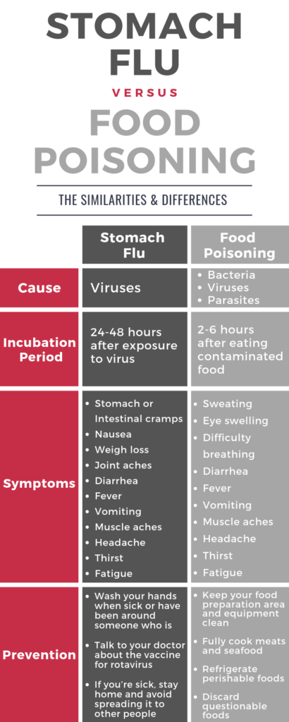 Is it the Stomach Flu or Food Poisoning?